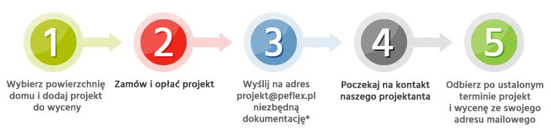 Schemat zamówienia projektu i materiałów PE-FLEX