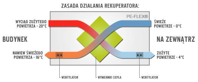 Zasada działania rekuperatora