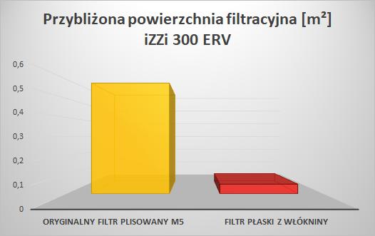 Filtry do iZZi 300 ERV - porównanie