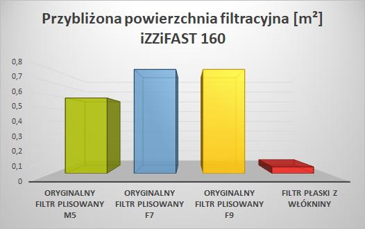 Filtry do skrzynki filtracyjnej iZZiFAST 160 - porównanie