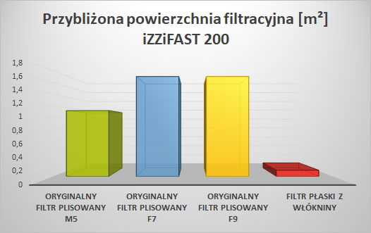 Filtry do skrzynki filtracyjnej iZZiFAST 200 - porównanie