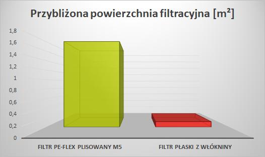 Filtr do Komfovent REGO R 450 V - porównanie