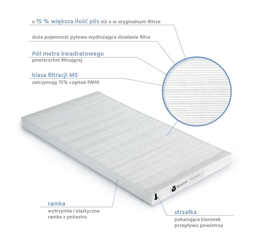 Filtry PE-FLEX do rekuperatorów Vort Prometeo HR 400