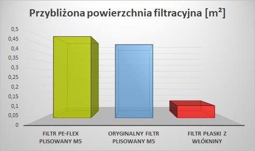 Filtr do Vort Prometeo HR 400 - porównanie