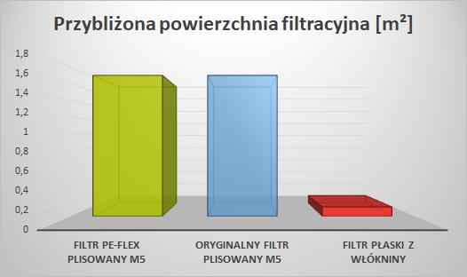 Filtr PE-FLEX do Thessla Green Home H - porównanie