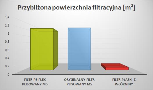 Filtr PE-FLEX do Thessla Green Home V - porównanie