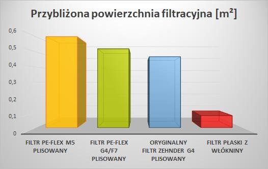 Filtr PE-FLEX do Zehnder Q - porównanie