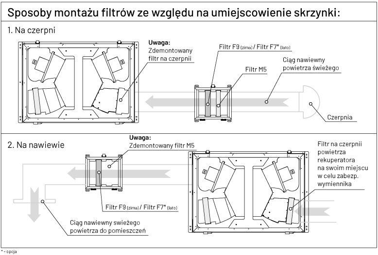 Antysmogowa izolowana skrzynka filtracyjna iZZiFAST 160 - sposób montażu