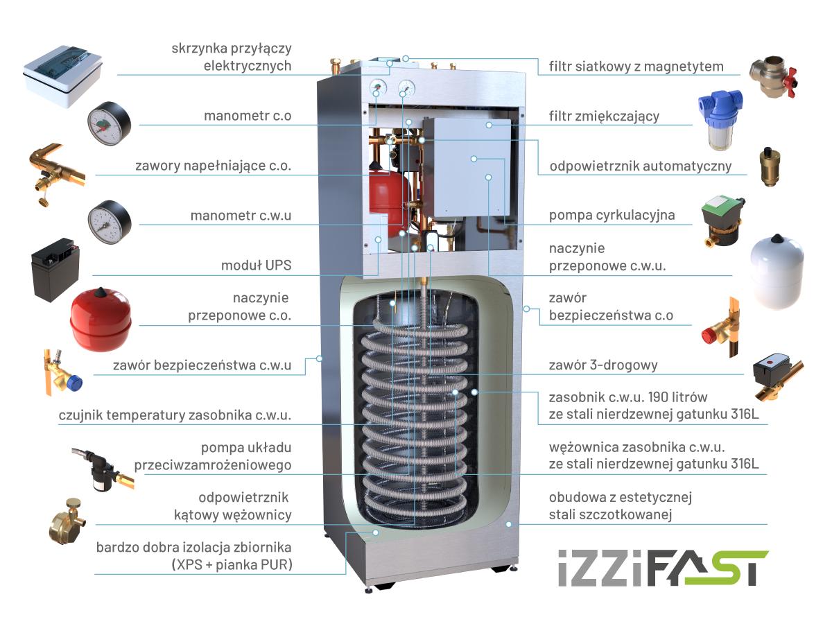 Wyposażenie szafy hydraulicznej iZZiFAST