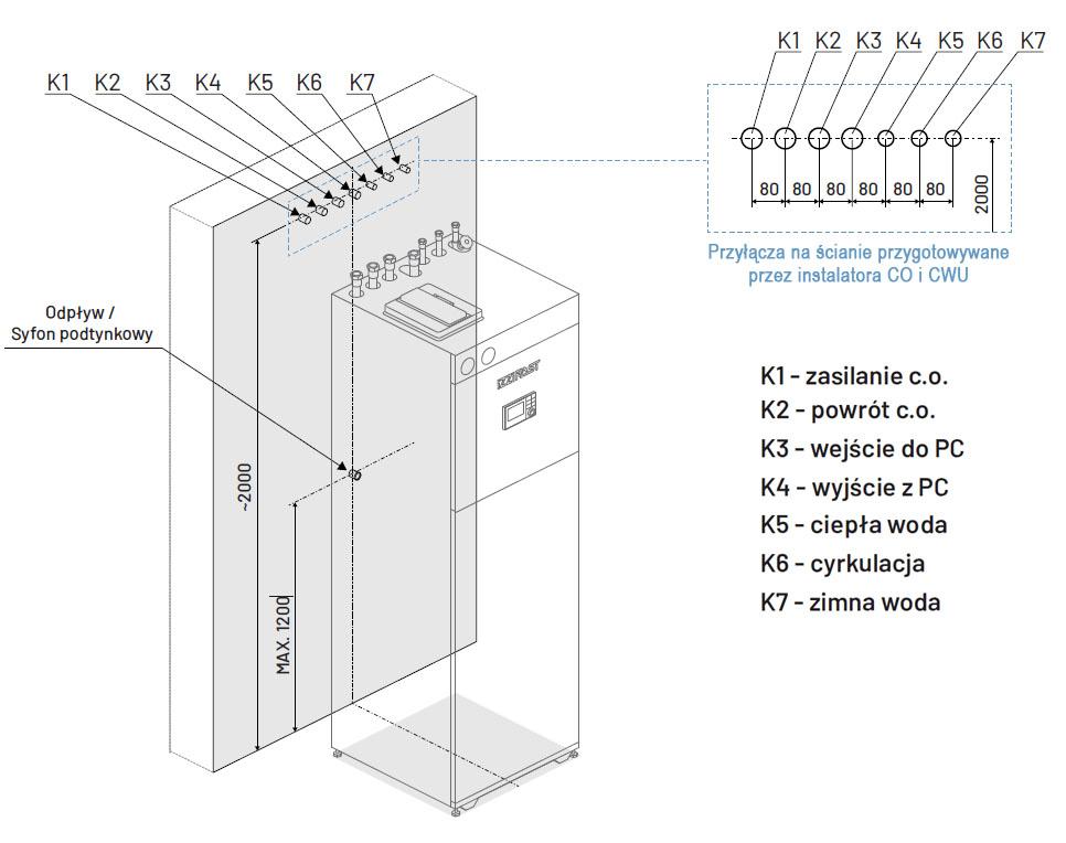 Szafa hydrauliczna iZZiFAST - schemat podłączenia instalacji CO i CWU